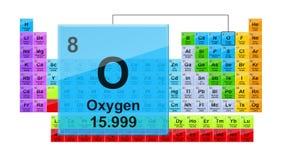 Okresowego stołu 8 tlen