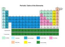 okresowy elementu stół Fotografia Stock