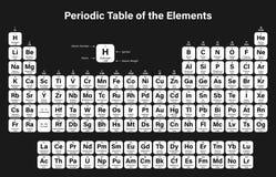 Okresowy stół elementu wektoru ilustracja Fotografia Stock