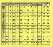 Old Multiplication Table for Elementary School Stock Photo