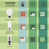 Olika sorter för Infographic statistik av lampor Stock Illustrationer