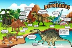 Olika typer av dinosaurier Infographic Arkivfoto