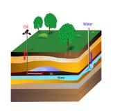 Olje- extraktion buteljerar borstar. Vektorintrig Fotografering för Bildbyråer