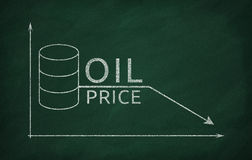 Oljepriser i marknaden Arkivbilder