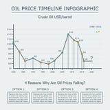 Oljepristimeline som är infographic, med tidgrafen och trummapriskurvan Royaltyfria Bilder