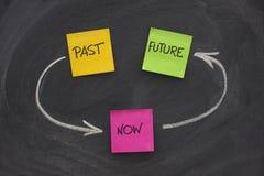 Oltre, presente, futuro, concetto del ciclo di tempo Immagini Stock