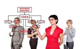Oman rysunkowa strategia biznesowa Zdjęcie Royalty Free