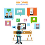 OMNI-Channel concept for digital marketing and online shopping. Stock Images