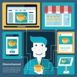 Omni-kanal begrepp stock illustrationer