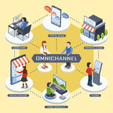 Omni-kanal marknadsföringsbegrepp vektor illustrationer
