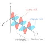 Onda elettromagnetica Fotografie Stock