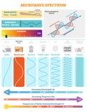 Ondas eletromagnéticas: Espectro da micro-ondas Vector o diagrama da ilustração com comprimento de onda, frequência, nocividade e ilustração stock