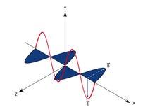 Onde électromagnétique  Image stock