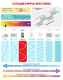 Onde elettromagnetiche: Spettro infrarosso Vector il diagramma dell'illustrazione con la lunghezza d'onda, la frequenza, la danno illustrazione vettoriale