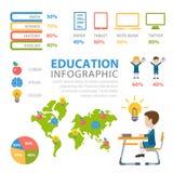 Onderwijs vlakke vectorinfographics: de eruditie van de klassenkennis Stock Foto
