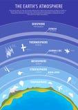 Onderwijsaffiche - de vector van de aardeatmosfeer Royalty-vrije Stock Foto's