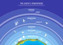 Onderwijsaffiche - de vector van de aardeatmosfeer Stock Afbeeldingen