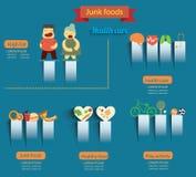 Ongezonde kost en gezond voedsel Royalty-vrije Stock Fotografie