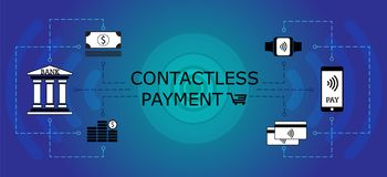 Online banking, mobile, contactless payments scheme. Smartwatch,. Smartphone, credit card, pos terminal, money, bank icons. Blue circle background. E-commerce Stock Image