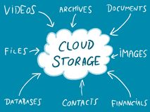 Online cloud Stock Image