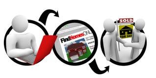 Online gehen, nach Hause zu finden und Kauf lizenzfreie abbildung