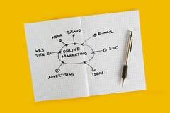 Online-intrig för marknadsföringsplanläggning Arkivbild