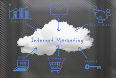 Online marketing Royalty-vrije Stock Foto's