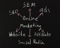 Online marketing concepts on black board Royalty Free Stock Photography