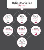 Online marketing elements. Terms and connections in the online marketing business like sem, seo and smm Stock Images