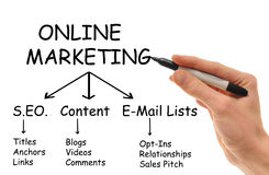 Online Marketing. This image relates to online marketing Royalty Free Stock Photo