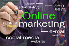 Online Marketing. Man Writing Online marketing concept on screen Stock Photography