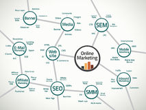 Free Online Marketing Map And Terms Royalty Free Stock Photos - 24847238