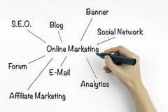 Online Marketing Royalty Free Stock Photos