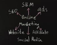 Online marketingowi pojęcia na czerni desce Fotografia Royalty Free