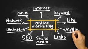 Online marketingowy pojęcie ręki rysunek na blackboard Fotografia Stock