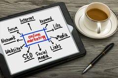 Online-marknadsföringsbegrepp Fotografering för Bildbyråer