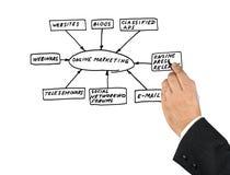 Online-marknadsföringshjälpmedel Arkivbilder