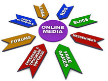 Online media types. Types of online communication media like email rss blogs messengers game and software based ads forums and social network Stock Photos
