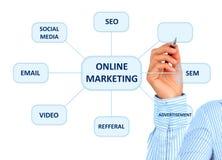 Online op de markt brengend. Royalty-vrije Stock Afbeeldingen