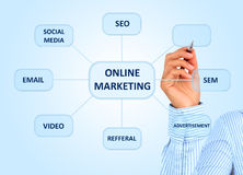 Online op de markt brengend. Stock Afbeeldingen