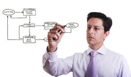 Online Order System. Businessman drawing a Online Order System flowchart in a whiteboard Stock Image