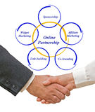 Online Partneship. Presenting diagram of Online Partneship royalty free stock image