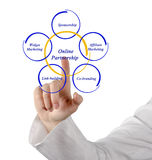 Online Partneship. Presenting of diagram of Online Partneship stock photo