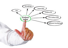 Online Sales. Presenting diagram of Online Sales stock images