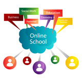 Online School Degrees Royalty Free Stock Photos
