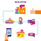 Online Shopping Process Template. With product choice purchase payment and delivery in flat style vector illustration Stock Photography