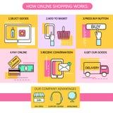 Online-shoppingmoment Processbegrepp E-kommers också vektor för coreldrawillustration royaltyfri illustrationer
