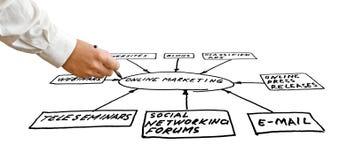 Onlinemarketing-Hilfsmittel Stockfoto