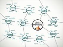 Onlinemarketing-Karte und -ausdrücke Lizenzfreie Stockfotos