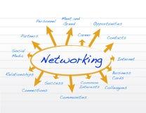 Ontwerp van de voorzien van een netwerk het modelillustratie Royalty-vrije Stock Afbeeldingen